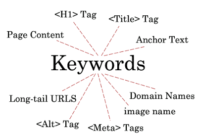 Keyword placement for search engine ranking