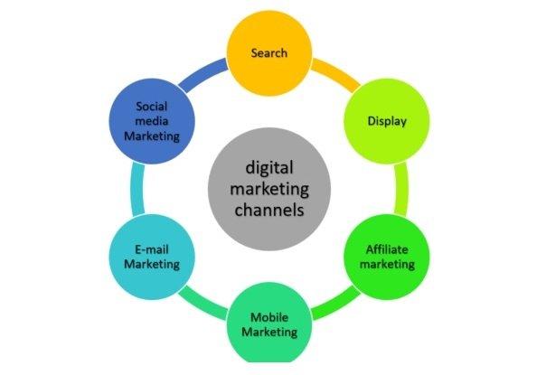 Digital Marketing Channels Definition