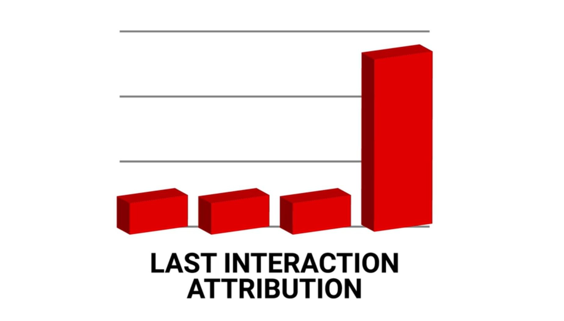 Last Interaction Attribution Model
