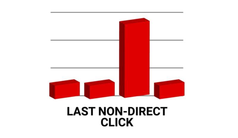 Last Non-Interaction Attribution Model